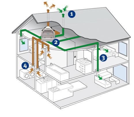 ventilatiesysteem type d