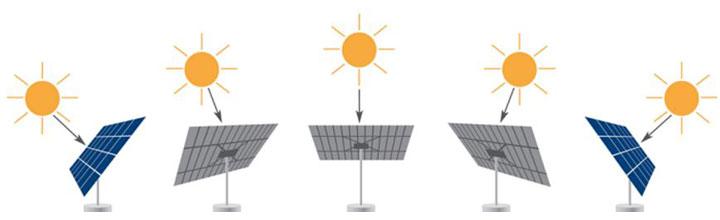 zon volgen zonnepanelen